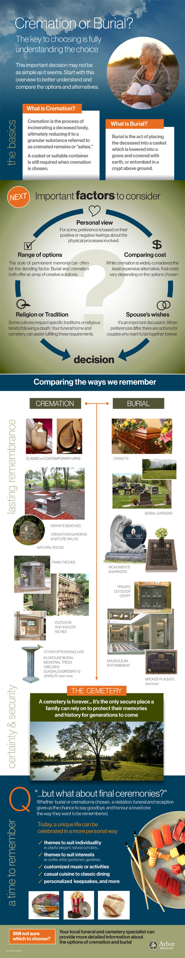 Cremation or Burial? The key to choosing is fully understanding the choice